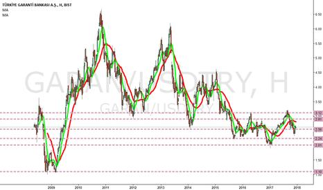 GARAN/USDTRY: Size bir soru bankacılık hisseleri neden 2009 kriz bölgelerinde?