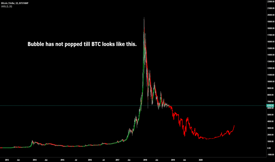 BTCUSD: Bitcoin Mega Bubble Slow Decline from here!