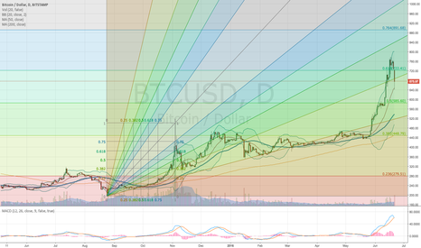 BTCUSD: Bitcoin Fan - Fib Fan, that is