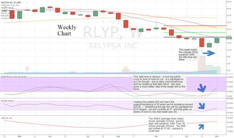 RLYP: RLYP weekly BULL chart