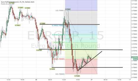 EURGBP: Bullish Scene for EURGBP