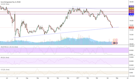 EURJPY: Long on EURJPY at a pivotal level