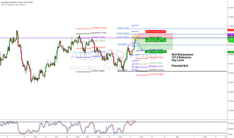 AUDUSD: Sell AUD/USD confluence (Detail in Desc)