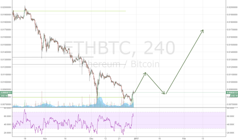 ETHBTC: ETH Update, its still a long