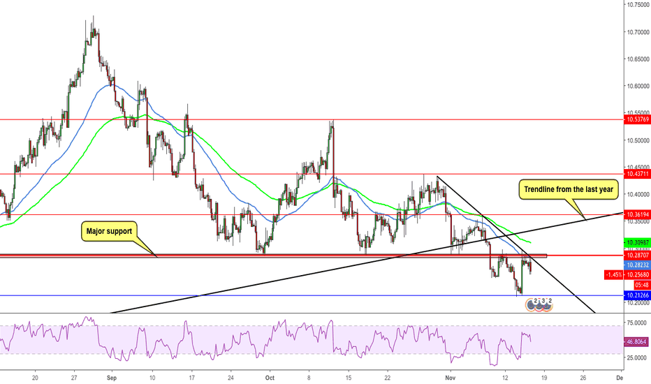 EURSEK: EURSEK Broke Major Support, Potential Drop
