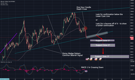 BTCUSD: BTCUSD (XBTUSD) - Looking Bearish