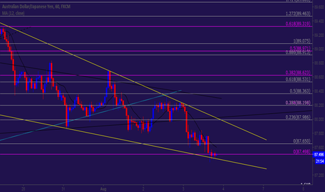 AUDJPY: Long - A/J Aiming 0.5 R