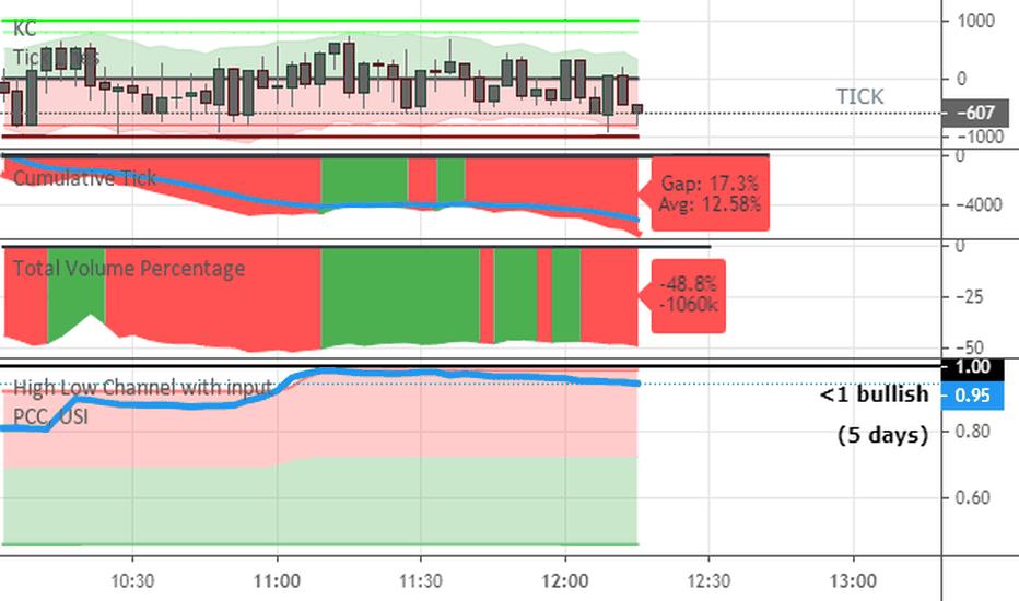 Cumulative Tick — Indicator by Investorito — TradingView