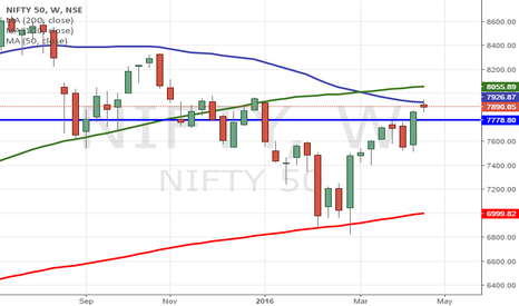 NIFTY: Nifty 50 view