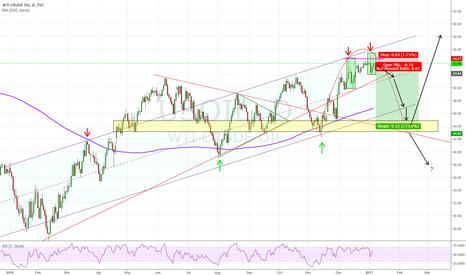 USOIL: OIL Ready for deep correction
