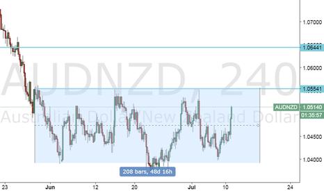 AUDNZD: AUDNZD Range trading