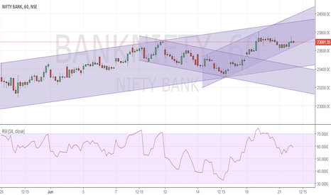 BANKNIFTY: Bank Nifty Channels to watch out for tommrow