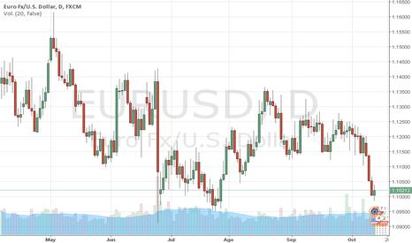 EURUSD: EURUSD: El EURO pone en riesgo los 1,10. Trader MARCO DA COSTA