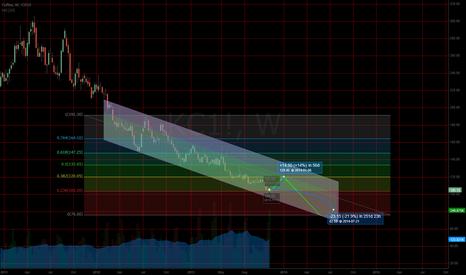 KC1!: EWT FIB CHANNEL analysis forecast of Arabica Coffee