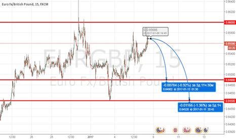 EURGBP: EURGBP sell 0.8565