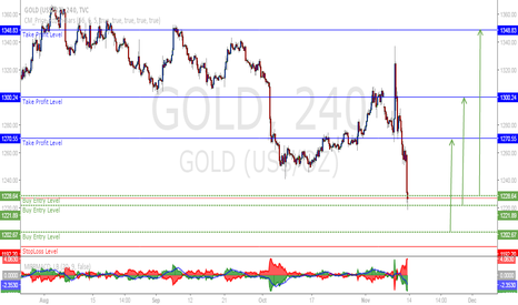 GOLD: GOLD Formation Entry For Buying