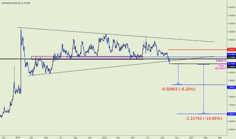 USDNOK/USDCHF: Highest probability FX trade right now