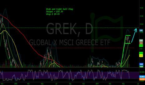 GREK: GREK - Bull Flag, stoch rolling to upside