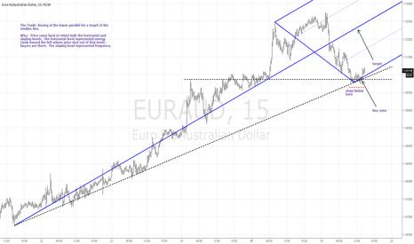 EURAUD: EURAUD trade idea