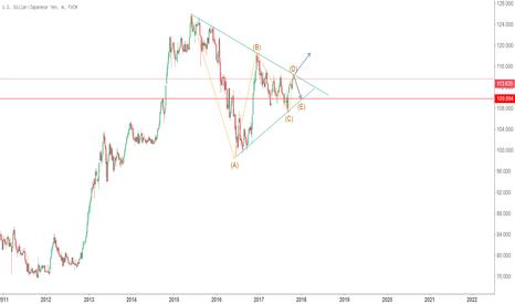 USDJPY: USDJPY: 美元日元关注周线趋势线压力附近做空机会情况(114.2-114.3)