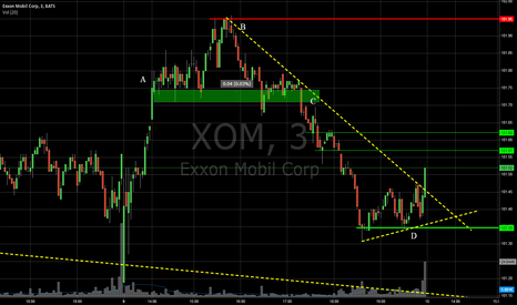 XOM: XOM Daily Chart Analysis