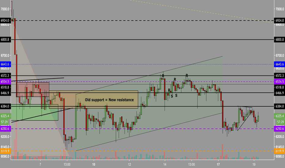 BTCUSD: BTC 4h ranging | 6380 res. | 6250 sup. | Brutal monthly