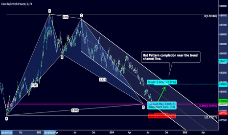 EURGBP: $EURGBP Bat Pattern completion on the daily chart.