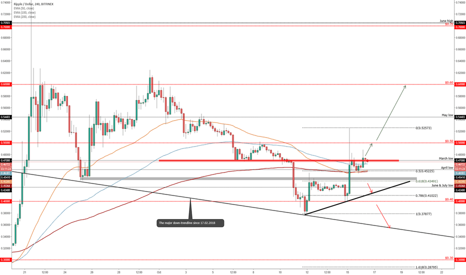 XRPUSD: RIPPLE (XRP/USD) Possible Weekly Scenarios!