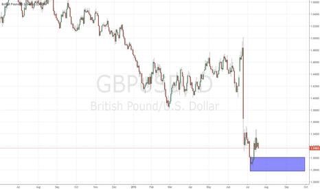 GBPUSD: good demand on gbpusd