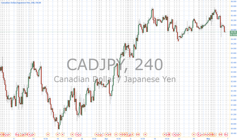 CADJPY: CJ short