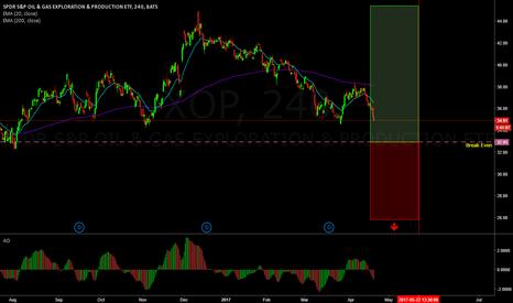 XOP: Jade Lizard on XOP,  72% probability