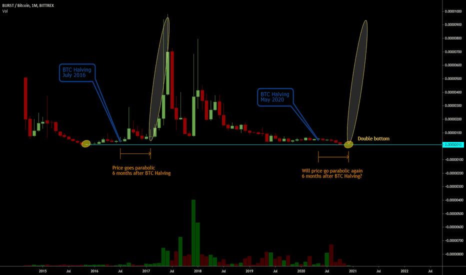 tradingview burst btc