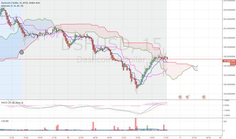 DSHUSD: Ichimoku Trading DASH