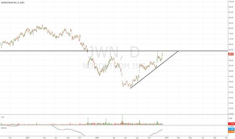 JWN: $JWN - Nordstrom Potential Long.
