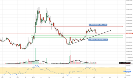 ASTBTC: #ASTBTC #cryptocurrency pulling back for a nice entry here