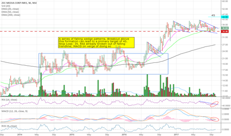 ZEEMEDIA: Bullish Falling Wedge Pattern
