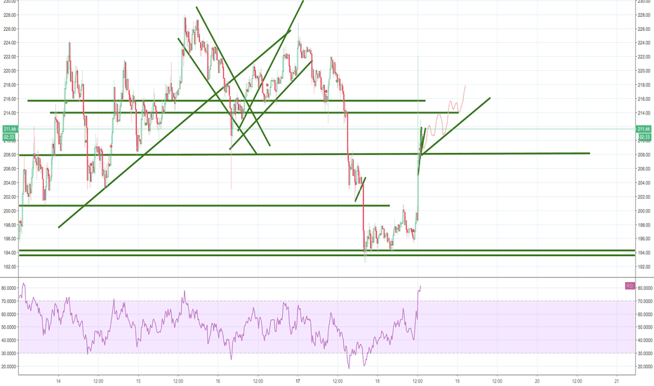 ETHUSD: If you want to bring me down Go ahead and try. I'm nobody's fool