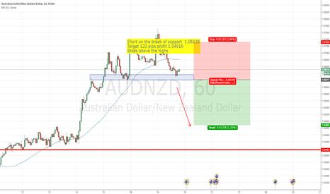 AUDNZD: Short AUD/NZD