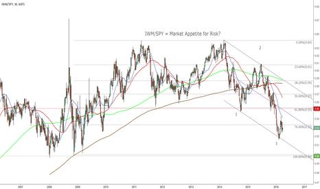 IWM/SPY: IWM/SPY = Market Appetite for Risk?