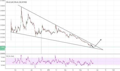BTGBTC: Bitcoin gold огромный падающий клин