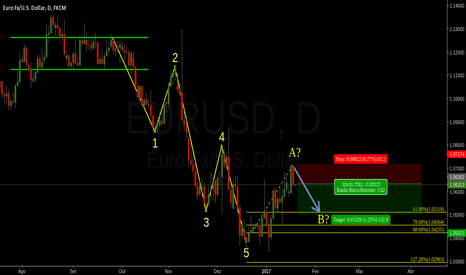 EURUSD: VENDA NO EUR/USD