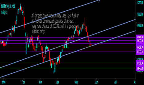 NIFTY: Nifty having strong supply zone 10420