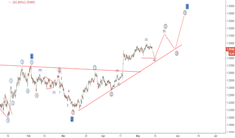 GBPUSD: GBPUSD Elliott wave analysis: Uptrend still intact!