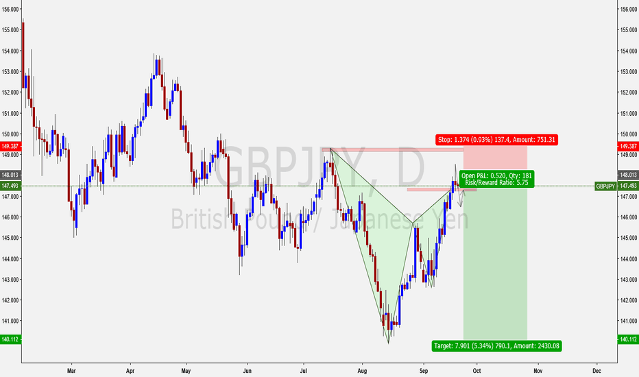 GBPJPY: gbpjpy gartley sell opportunity