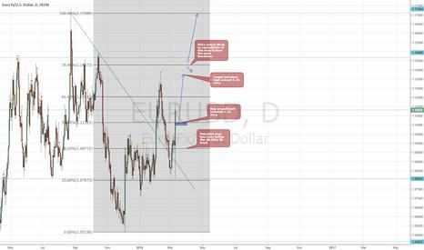 EURUSD: EUR/USD Buy Set Up @ 1.11 Pullback