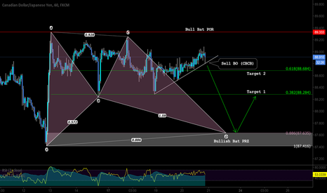 CADJPY: A pattern and market structure based setup