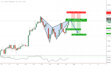 USDJPY: USDJPY 4H Bat at market