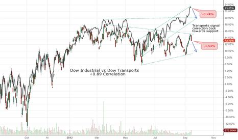 IYT: Dow Transports Signal Pullback