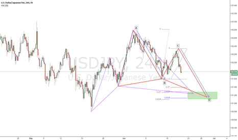 USDJPY: USDJPY 240 Cypher, Butterfly and AB=CD