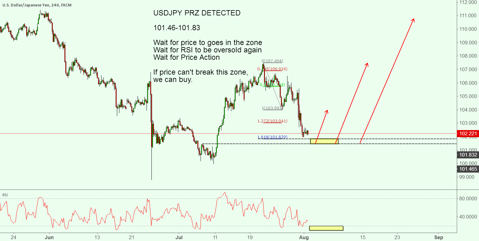 USDJPY PRZ DETECTED